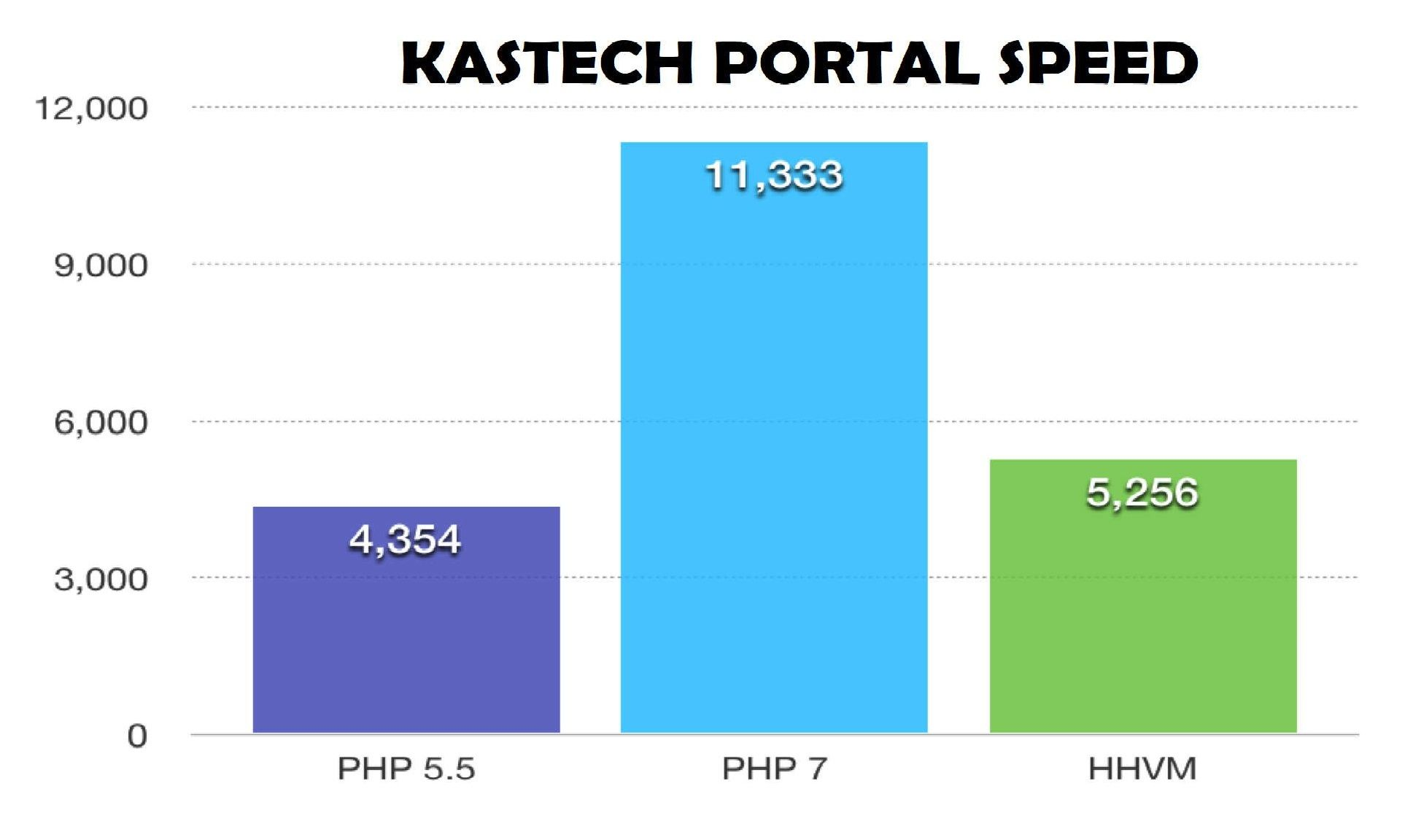 kAsTech Upgrades School Portal